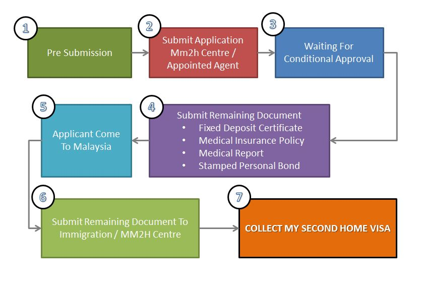application chart2 Application Process
